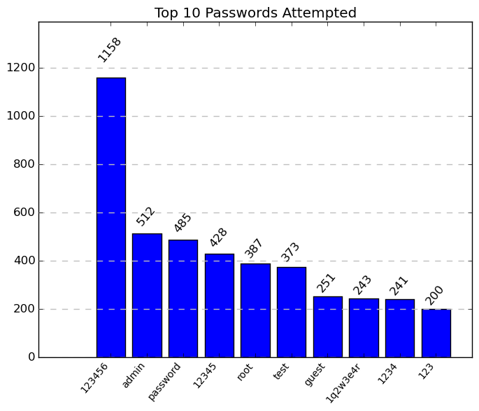 top_10_passwords_kippo_cce73746_cac2_11e4_b72a_00155d010e12